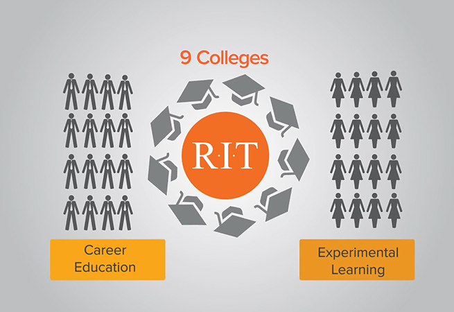 Rochester Institute of Technology - Dubai Infographics
